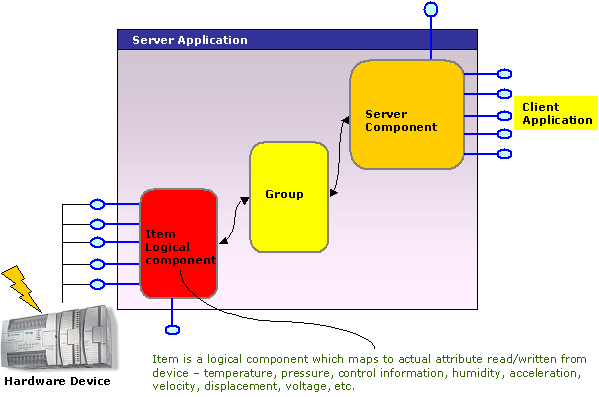 OPC Schematic with Hardware Device & Client Application.